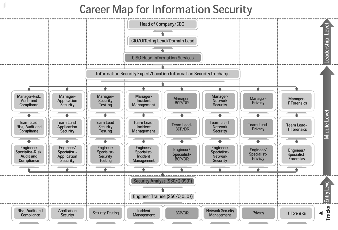Job Role: NASSCOM Certified Security Analyst Qualification Pack: SSC/Q0901 Duration: 400 hrs Delivery: 100% Instructor Led Key Topics Information Security Management Fundamentals of Information Security Data Leakage Information Security Policies, Procedures and Audits Information Security Management - Roles & Responsibilities Self and work Management Team Work and Communication Managing Health and Safety Data and Information Management Learning and Self-Development